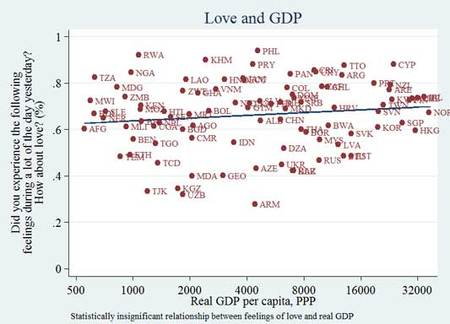 Love_and_gdp
